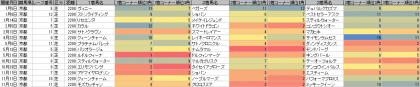 脚質傾向_京都_芝_2200m_20170101~20171231