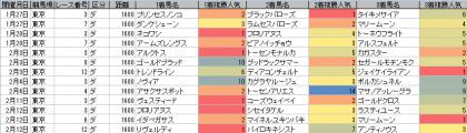 人気傾向_東京_ダート_1600m_20180101~20180213
