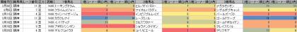 脚質傾向_阪神_芝_1400m_20170101~20170326