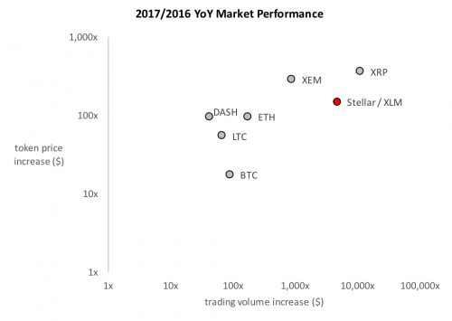 crypto-performance-2017-1.png