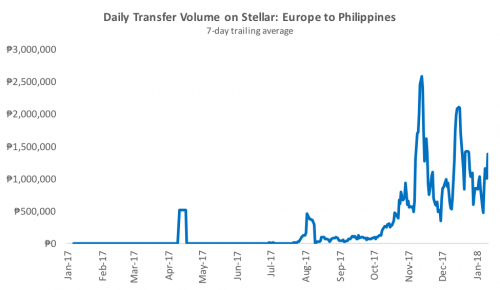 stellar-europe-to-philippines-volume.png