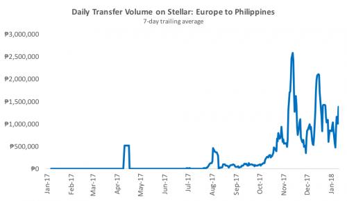 stellar-europe-to-philippines-volume.png