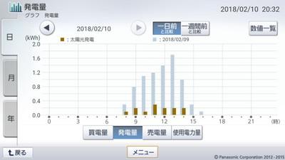 180210_グラフ