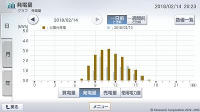 180214_グラフ