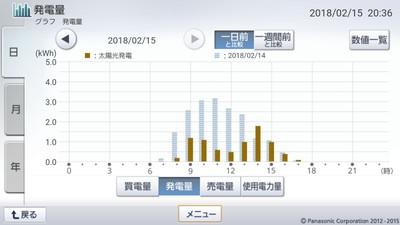 180215_グラフ