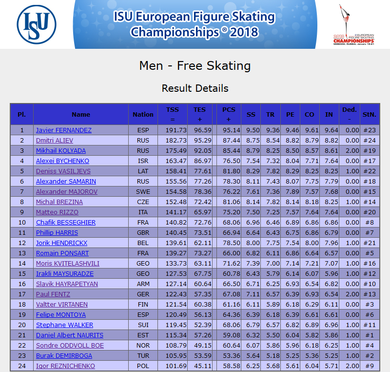 Screenshot-2018-1-20 ISU European Figure Skating Championships 2018 - Men(1)