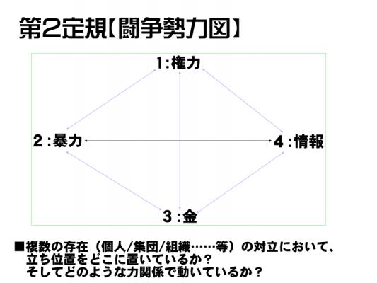 人物関係定規2:闘争勢力図