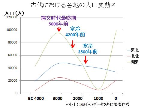 縄文時代の人口変動、東北、北陸、関東