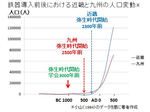 古代における北九州と畿内の人口変動