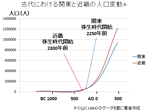 古代における関東と畿内の人口変動