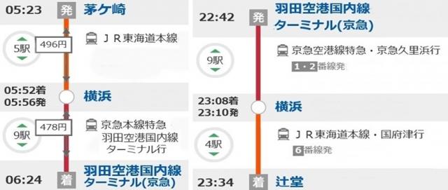 2路線茅ヶ崎⇔羽田