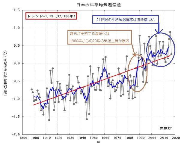 2018-2-18日本の平均気温推移
