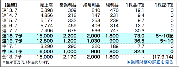 8927 明豊エンタープライズ 業績