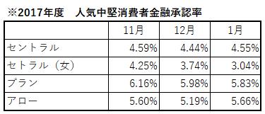中堅消費者金融承認率