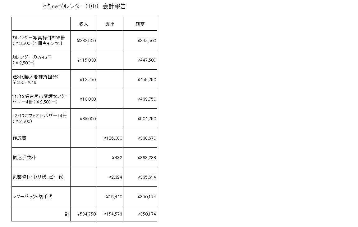 カレンダー収支報告