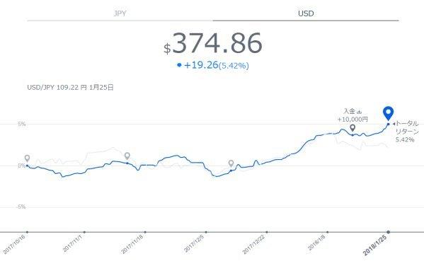 3か月USD