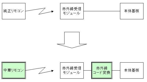 アンパンマン電動レールでGO!GO!DX(赤外線コード変更)改造イメージ