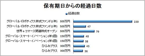 2017-12-30経過日数