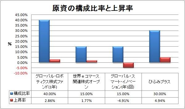 2017-12-30構成比率