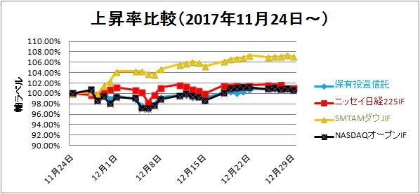2017-12-30上昇率比較