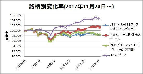 2017-12-30銘柄別変化率