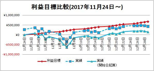 2017-12-30利益目標比較