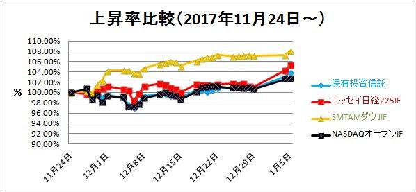 2018-01-06上昇率比較