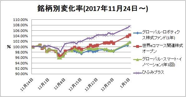 2018-01-06銘柄別変化率