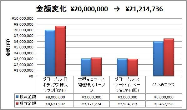 2018-01-13金額変化