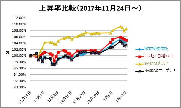 2018-01-13上昇率比較