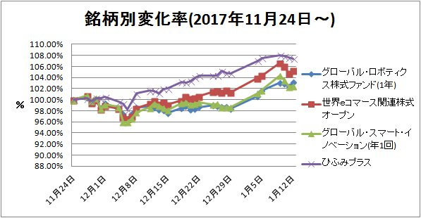 2018-01-13銘柄別変化率