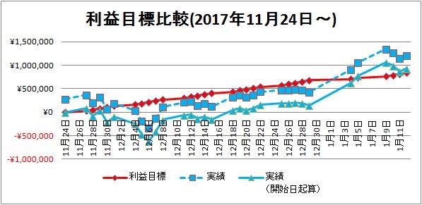 2018-01-13利益目標比較