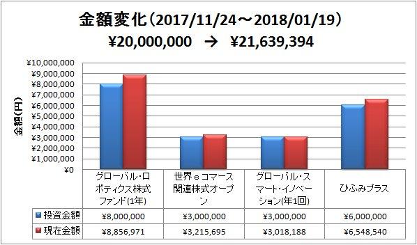 2018-01-21-金額変化
