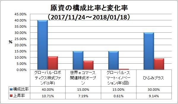 2018-01-21-構成比率