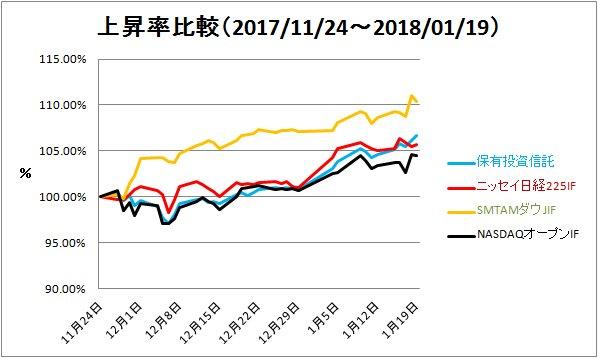 2018-01-21-上昇率比較