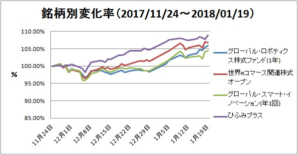 2018-01-21-銘柄別変化率