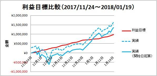 2018-01-21-利益目標比較