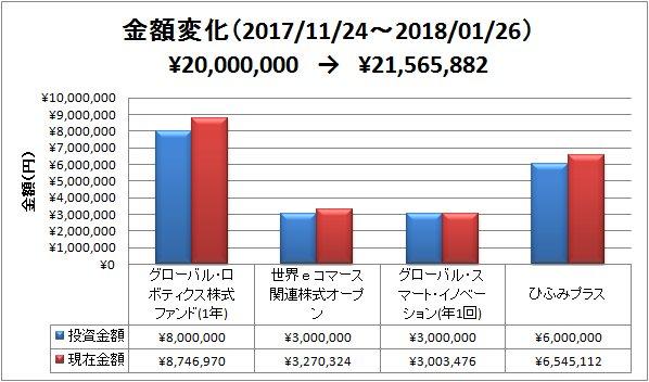 2018-01-27金額変化