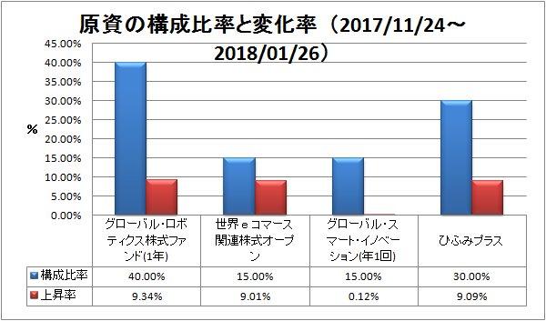 2018-01-27構成比率