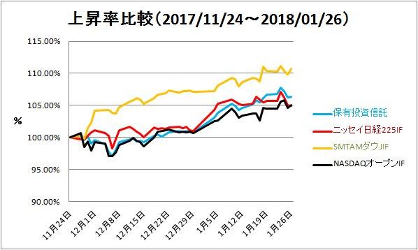 2018-01-27上昇率比較