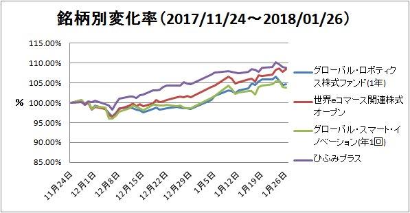 2018-01-27銘柄別変化率