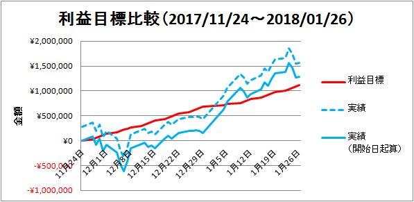2018-01-27利益目標比較
