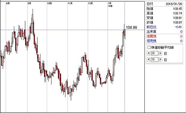 ドル/円(逆チャート)