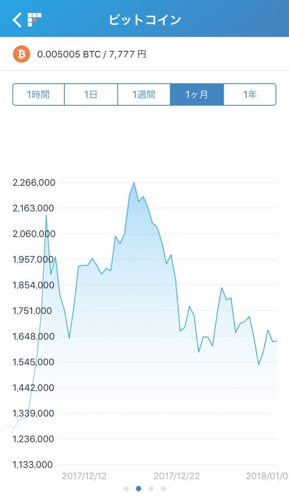 価格変動が大きいビットコイン相場、その理由