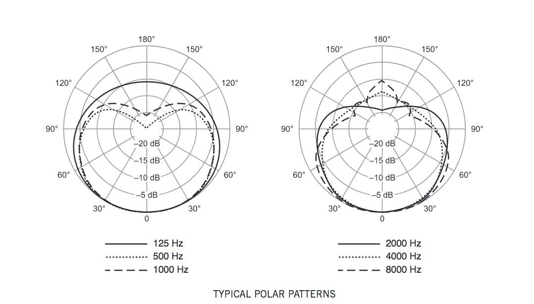 shure sm58 typical polar patterns
