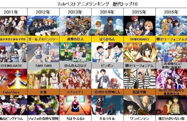 【動画追加】2ch(5ch)民が選ぶ『2017年ベストアニメランキング』が決定する! お前らこの結果でええんか?