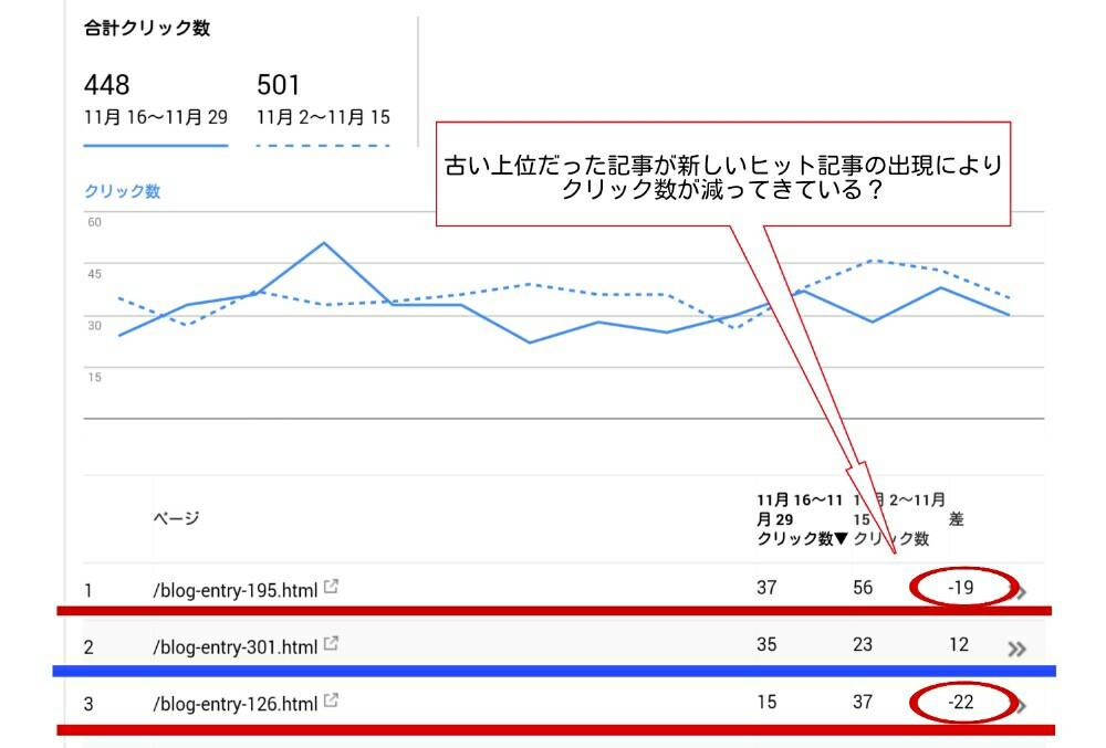 ブログ内のマイナス要因を取り除いて検索流入が増えるか実験します!