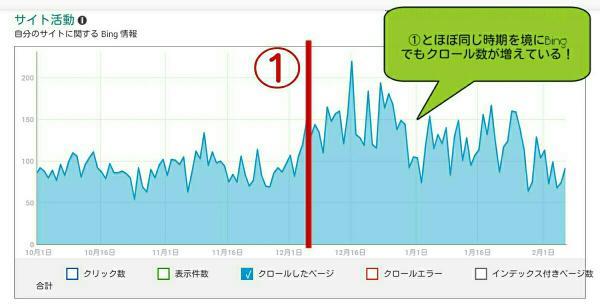 Bingのクロール数