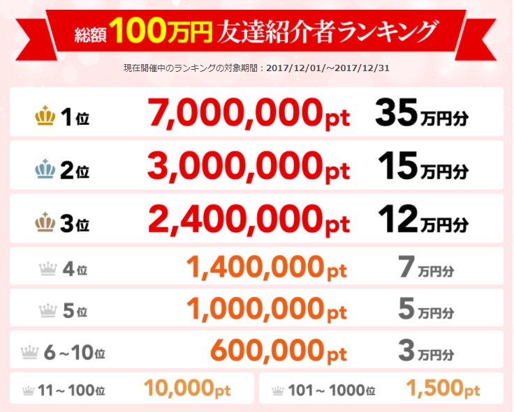 ポイントタウン_総額100万円友達紹介者ランキング_201712