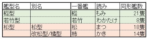 二等駆逐艦の型式一覧